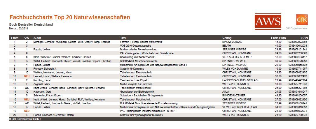 Fachbuchchart Naturwissenschaften 2-2018
